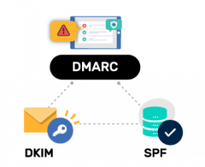 dmarc illustration| DMARC,DKIM,SPF