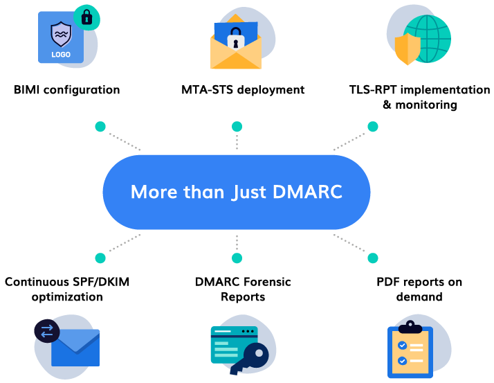 DMARC Managed Services