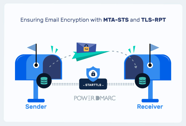What are MTA-STS and TLS-RPT and Why Do You Need Them?