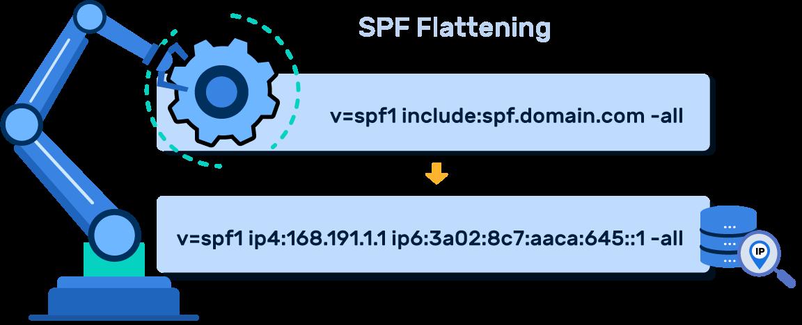 Samkopieringsservice for SPF