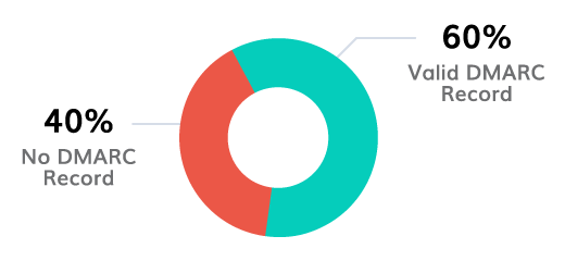 Logotipo BIMI
